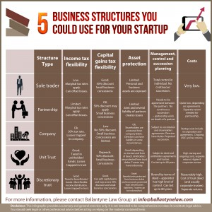 5 Business structures you could use for your startup.